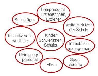 Grafik: Akteursgruppen