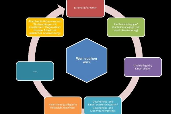 Stellenmerkmale Pädagogische Fachkräfte und Ergänzungskräfte